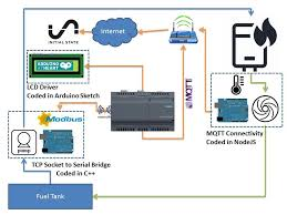 project iot boiler controller using siemens iot 2020 bodge wires