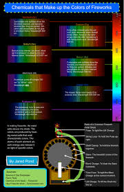 infographic chemicals that make up the colors of fireworks u2013 sli