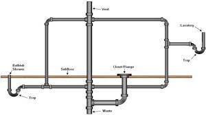 Plumbing Rough by Basement Bathroom Rough In Plumbing Diagram Plumbing Design