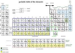 Periodic Table With Charges The Periodic Table Boundless Chemistry
