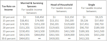 Irs Tax Tables 2015 That Hasn U0027t Happened To You What U0027s My Tax Bracket Income Tax