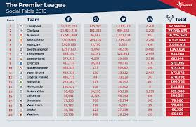 premier league table over the years liverpool top premier league social table tecmark reveals tecmark