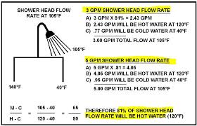 Typical Faucet Flow Rate How Much Water Is Needed For Bath Or Shower