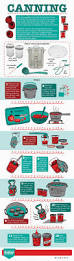 home decor infographic canning infographic above u0026 beyondabove u0026 beyond above