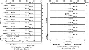 macromodel based simulation of progressive collapse steel frame