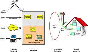 Home Design Network Tv Learn About Cable Tv Systems Headend And Modulator Ftth