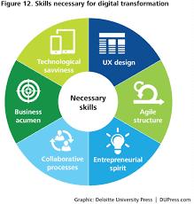 Deloitte Consulting Resume Digital Transformation In Government Executive Summary Deloitte