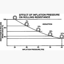 Best Recommendation Ohtsu Tires Wiki Experimenting With Tire Pressure Priuschat