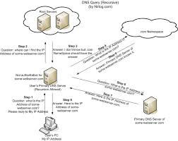How Dns Works by What Is Dns And Which Server Do I Choose Super User Blog