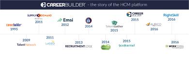 careerbuilder resume database careerbuilder india linkedin