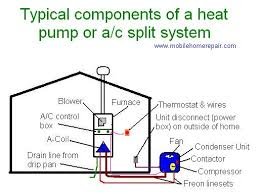 outside ac unit diagram adding an air conditioner to your home