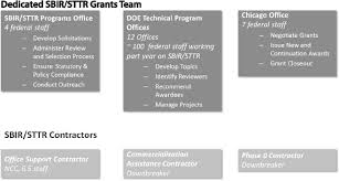 2 program management sbir sttr at the department of energy the