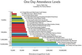 by the charts highest one day attendance in the world blooloop