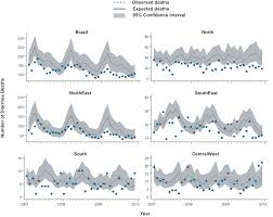 decline in diarrhea mortality and admissions after routine