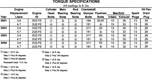 toyota tundra hp and torque repair guides specifications torque specifications autozone com