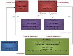 design pattern php là gì command pattern javatpoint
