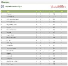 Klasemen Liga Inggris Hasil Klasemen Liga Inggris 2012