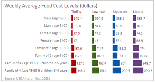 chart of the day the chart of the day cost of food at home