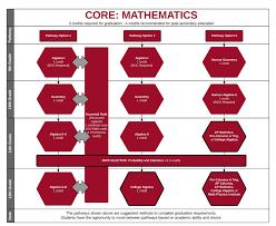 core subject mathematics