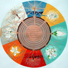 learn feng shui institute of vedic astrology