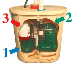 How Does A Pedestal Sump Pump Work 6 Common Sump Pump Problems And What To Do About Them