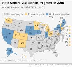 state general assistance programs are weakening despite increased