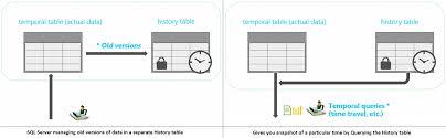 sql 2016 temporal table temporal data with system versioned tables in sql server 2016 sql