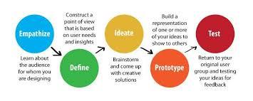 design thinking elements dschool stanford design thinking rubric betterlesson