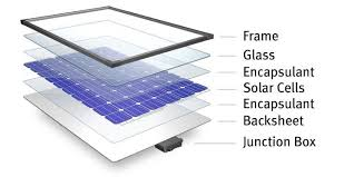 why is it to solar panels what makes up a solar panel interactive dupont dupont usa