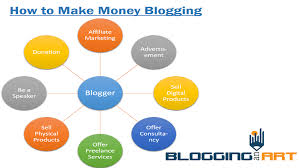 how to make money blogging step by step guide blogging an art