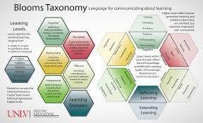14 bloom u0027s taxonomy posters for teachers