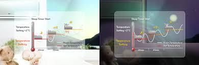 Comfortable Indoor Temperature Lg Hs C0964na0 Jetcool Split Air Conditioner Lg Electronics Africa