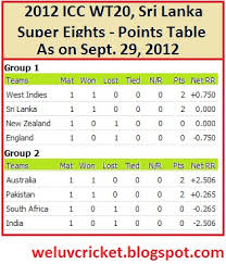 Cricket World Cup Table Cricket We Love You T20 World Cup Points Table Sept 29