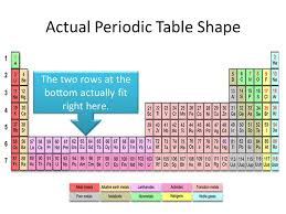 the rows of the periodic table are called periodic table what are periodic table rows called periodic