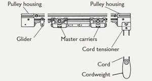 Drapery Pulls Curtain Tracks Buying Guide