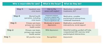 stepped care wellbeing info