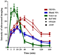 folate receptor targeted ultrasonic pfob nanoparticles synthesis