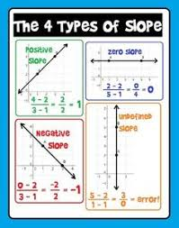 free this activity involves finding the slope of line segments