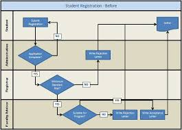 Swimlane Flowchart Exle Student Registration Swimlane Exles