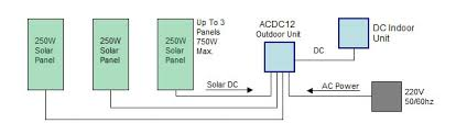 securus direct current solar ready air conditioning