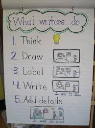 lucy calkins writing paper 2012 mrs jones s kindergarten we are writers readers