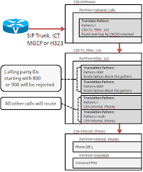 called party pattern usage cdr blocking inbound calls to cisco unified communications manager based