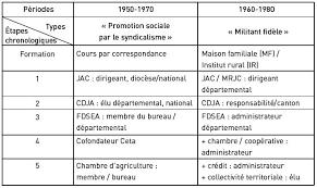 chambre d agriculture ni re du système aux acteurs cairn info