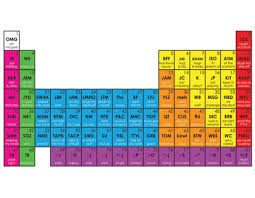 Periodic Table Abbreviations New Zones Of Periodic Table Periodic