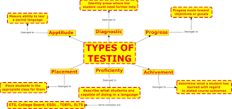 What Is Map Testing Learning Assessment Junio 2015