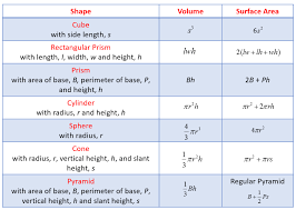 solid geometry types of solids formulas examples worksheets