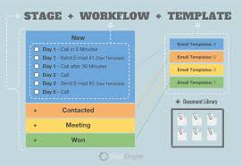 28 images of process steps template using word infovia net