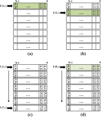 a novel algorithm and hardware architecture for fast video based