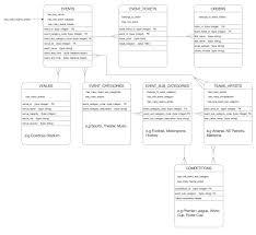 mysql seeking feedback on table relationships general schema