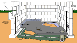 effective waterproofing system sump pumps battery back up systems